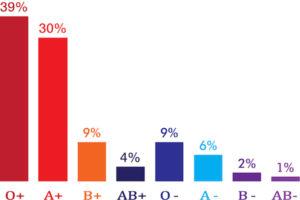Blood Type Graph 2017