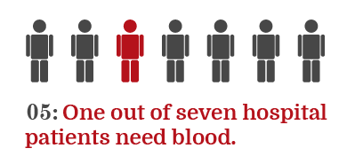 Blood Facts | RRVBC